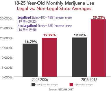 18-25 Year-Old Monthly Marijuana Use, Legal vs Non-Legal State Averages