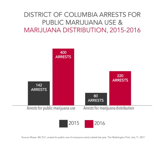 District of Columbia arrests for public marijuana use & marijuana distribution, 2015-2016