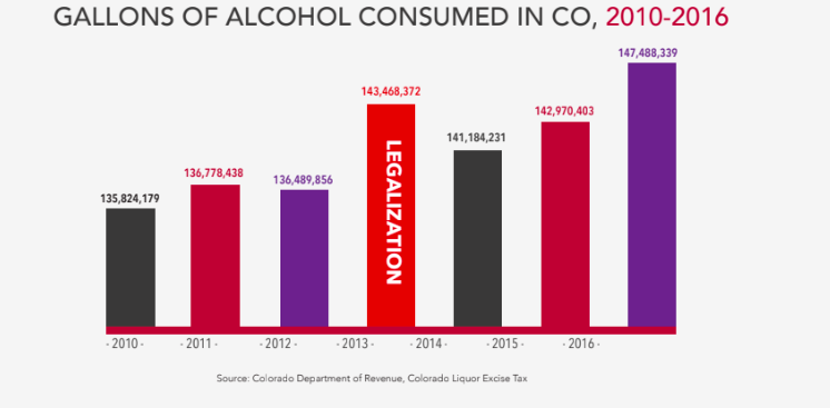Gallos of Alcohol Consumed in Colorado, 2010-2016