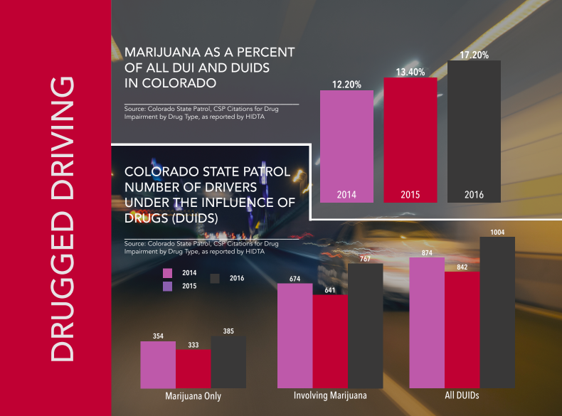 Marijuana as a percent of all DUI and DUIDS in Colorado