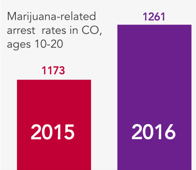 Marijuana-related arrests in Colorado, ages 10-20, 2015-2016